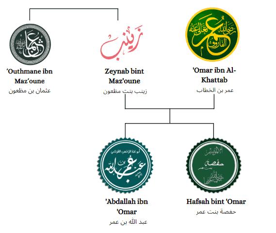 Extrait de la généalogie de 'Abdallah ibn 'Omar